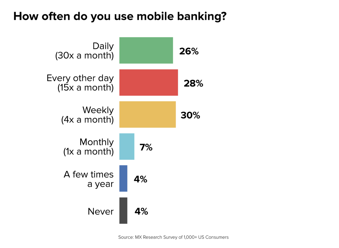 how often do people use mobile banking